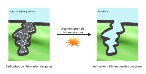 Activation du charbon actif binchotan